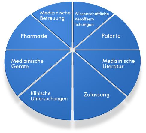 Medizinische Übersetzungen - LOQUAX